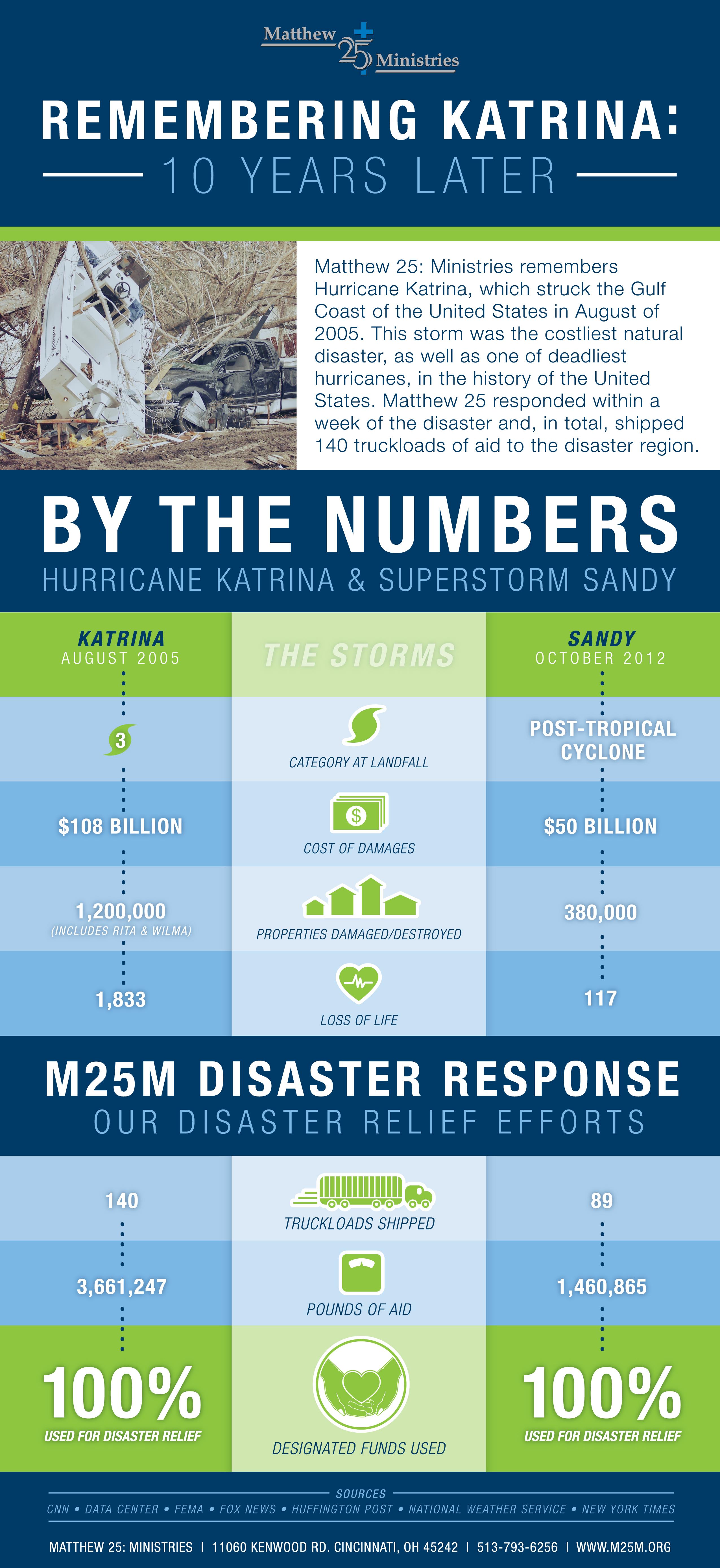 M25MKatrina_Infographic